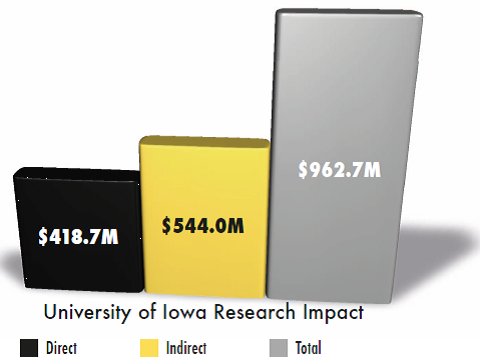 Graph of the University of Iowa Research Impact in millions of dollars
