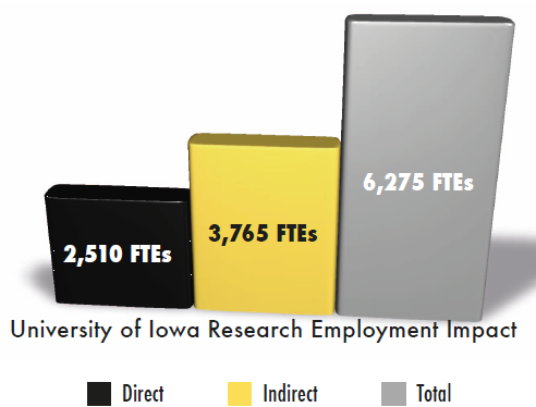 Graph of Iowa Research Employment Impact