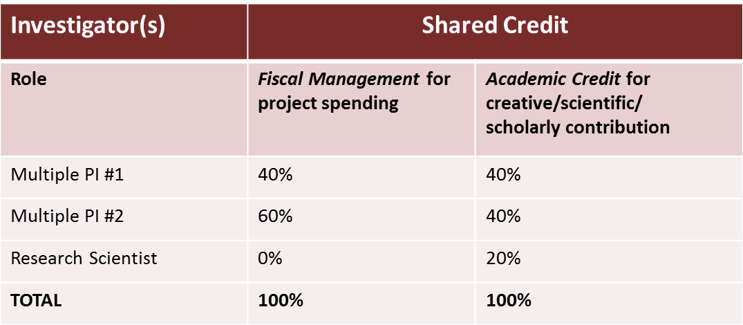 examples of shared credit