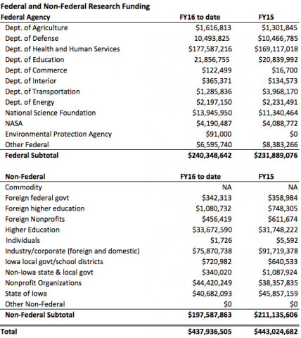 FY16 Federal and Non-Federal Research Funding