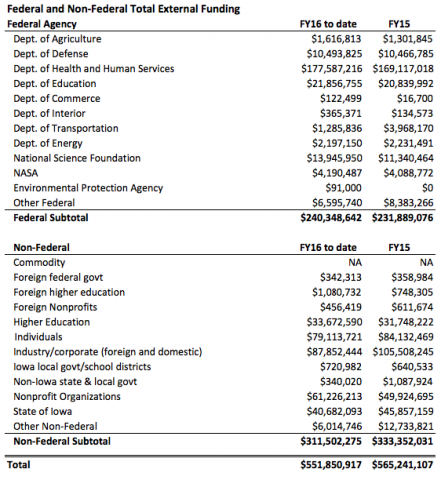 FY16 Federal and Non-Federal Funding Total