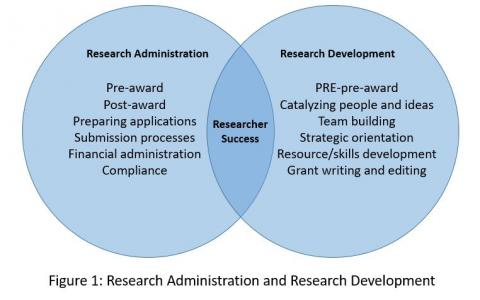 Figure 1 (Venn Diagram): Research Administration and Research Development