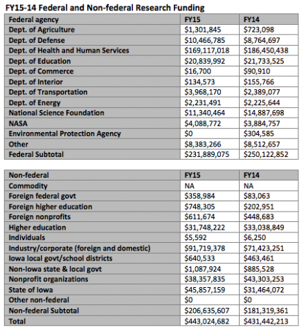 FY15-14 Federal and Non-federal Research Funding