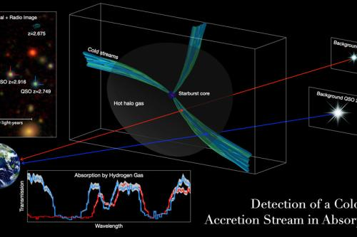 Graphic illustrating detection of a cold gas accretion stream in absorption