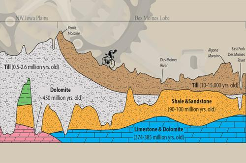 graphic showing geologic composition