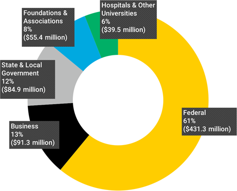 FY21 Sponsored Research By Sponsor Type, Federal: 61% ($431.3 million), Business: 13% ($91.3 million), State & Local Government: 12% ($84.9 million), Foundations & Associations: 8% ($55.4 million), Hospitals & Other Universities: 6% ($39.5 million)