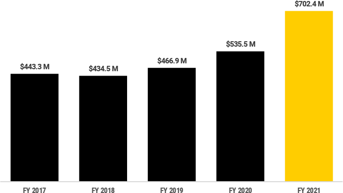 FY2021 (in Millions of Dollars), FY17 $443.3, FY18 $434.5, FY19 $466.9, FY20 $535.5, FY21 $702.4